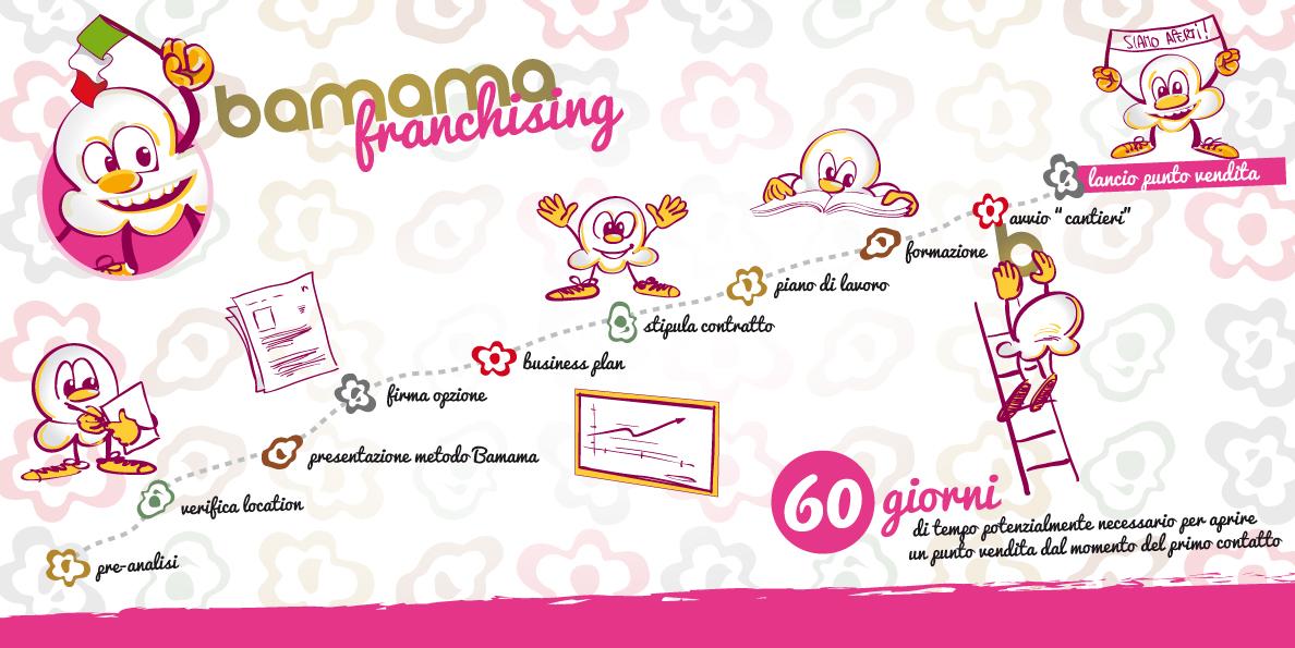 Il percorso di franchising Bamama